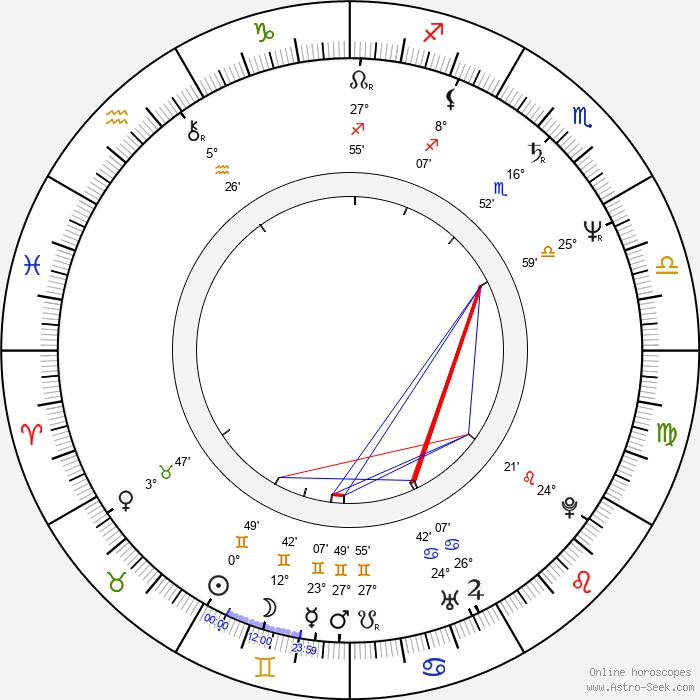 Ed Blakely - Birth horoscope chart