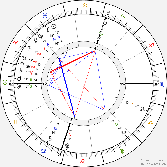 Ed Burke - Birth horoscope chart