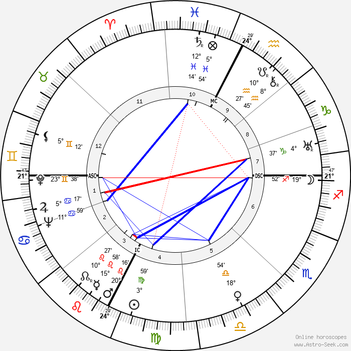 Ed Gein - Birth horoscope chart