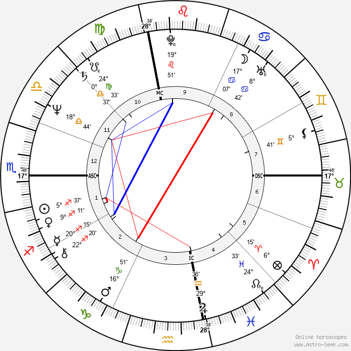 Ed Harris - Birth horoscope chart