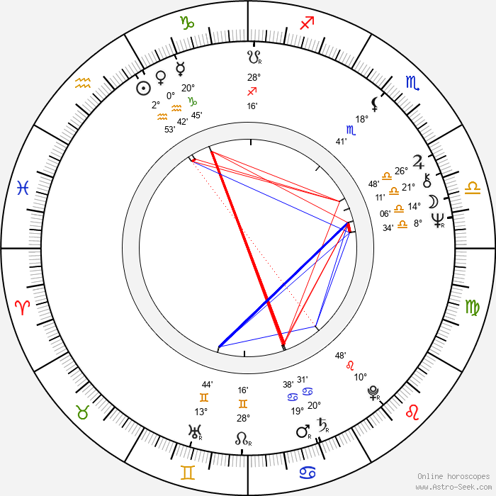 Ed Metzger - Birth horoscope chart