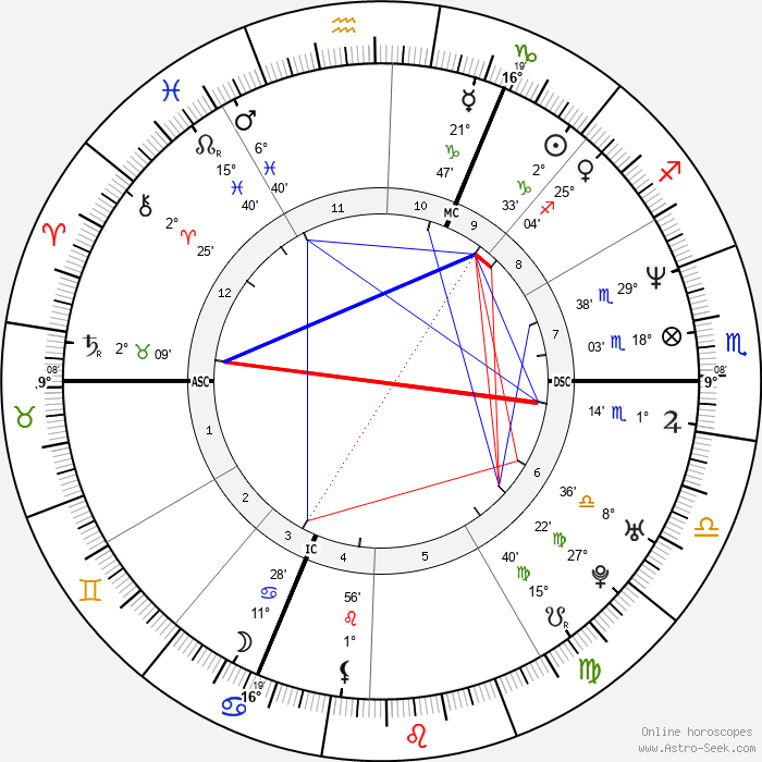 Ed Miliband - Birth horoscope chart