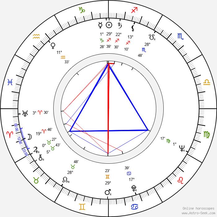 Ed Nelson - Birth horoscope chart