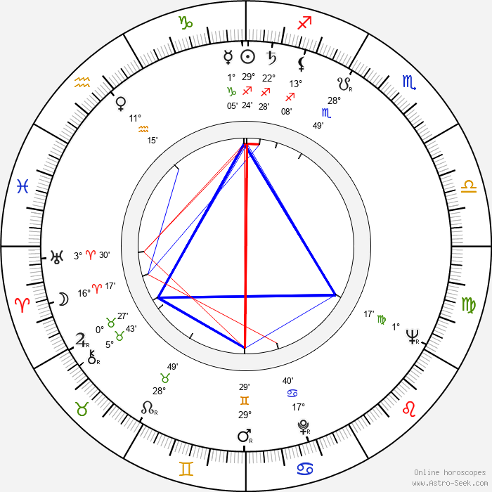 Ed Nelson - Birth horoscope chart