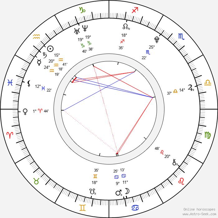 Ed Sanders - Birth horoscope chart