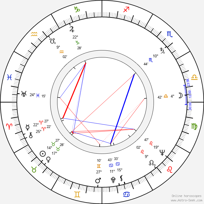Eddi Arent - Birth horoscope chart
