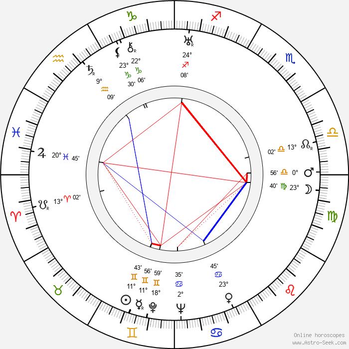Eddie Acuff - Birth horoscope chart