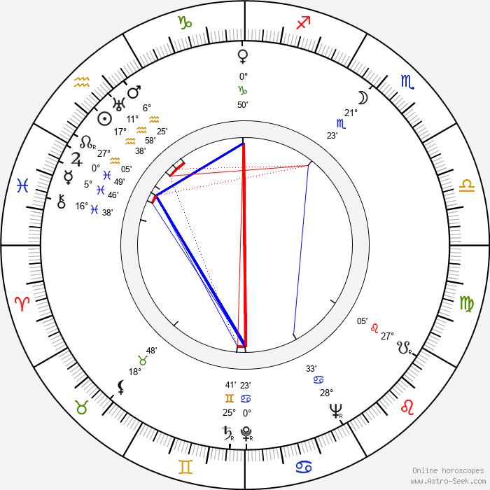 Eddie Bracken - Birth horoscope chart