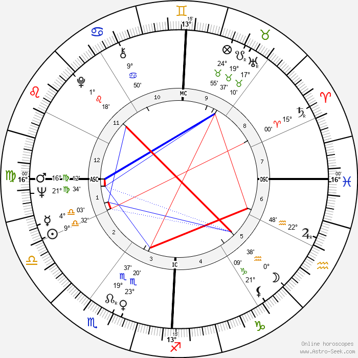 Eddie Cochran - Birth horoscope chart