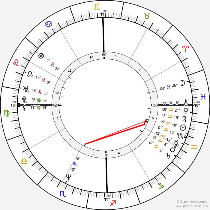 Eddie Izzard - Birth horoscope chart