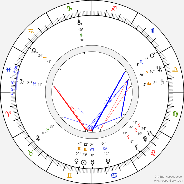 Eddie Mekka - Birth horoscope chart