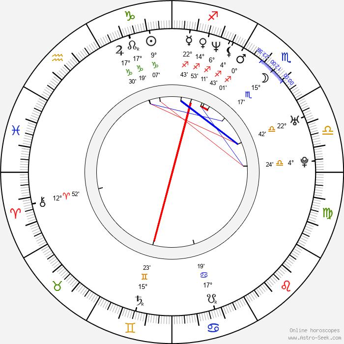 Eddie Mills - Birth horoscope chart