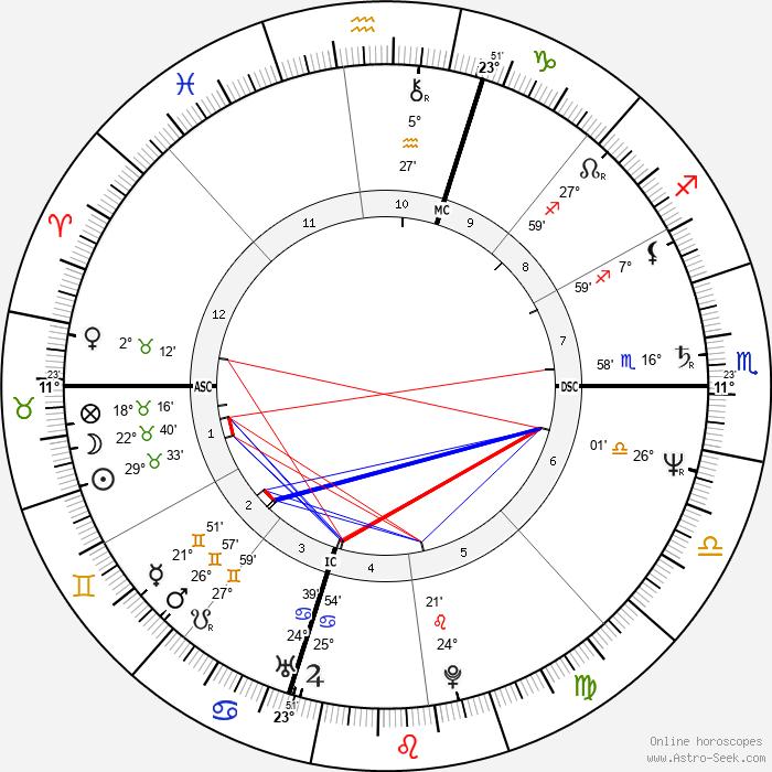 Eddie Milner - Birth horoscope chart