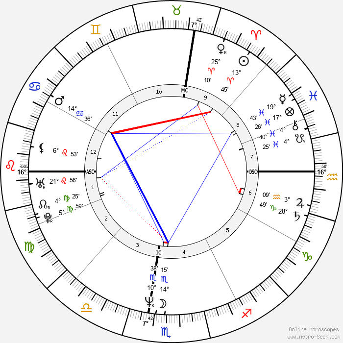 Eddie Murphy - Birth horoscope chart