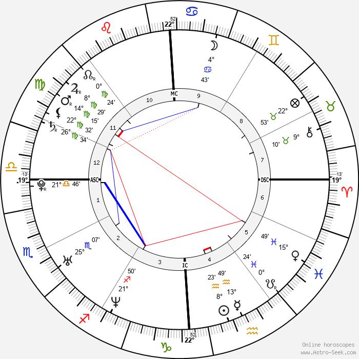 Eddie O'Brian Jr. - Birth horoscope chart