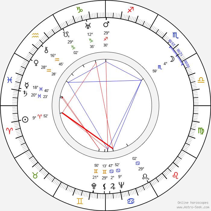 Eddie Quillan - Birth horoscope chart