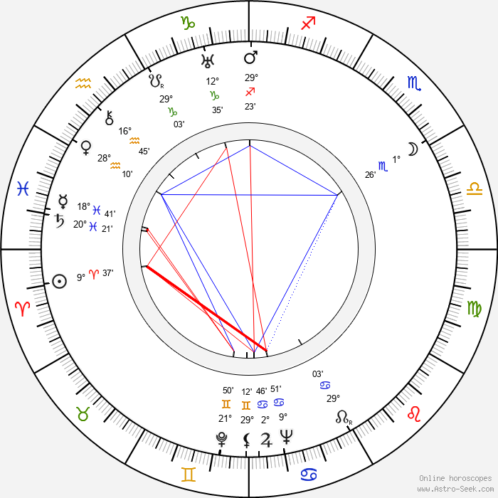 Eddie Quillan - Birth horoscope chart