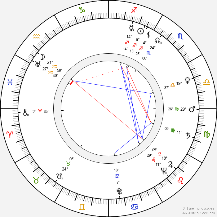 Eddie Stenberg - Birth horoscope chart