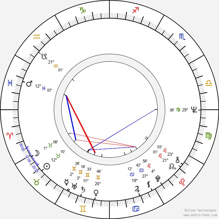 Eddy Asselbergs - Birth horoscope chart