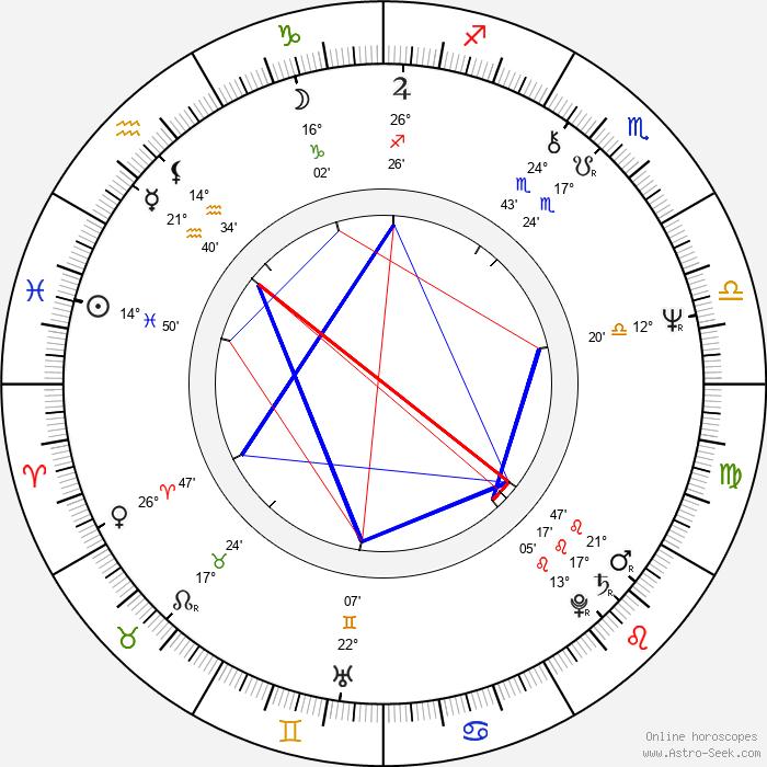 Eddy Grant - Birth horoscope chart