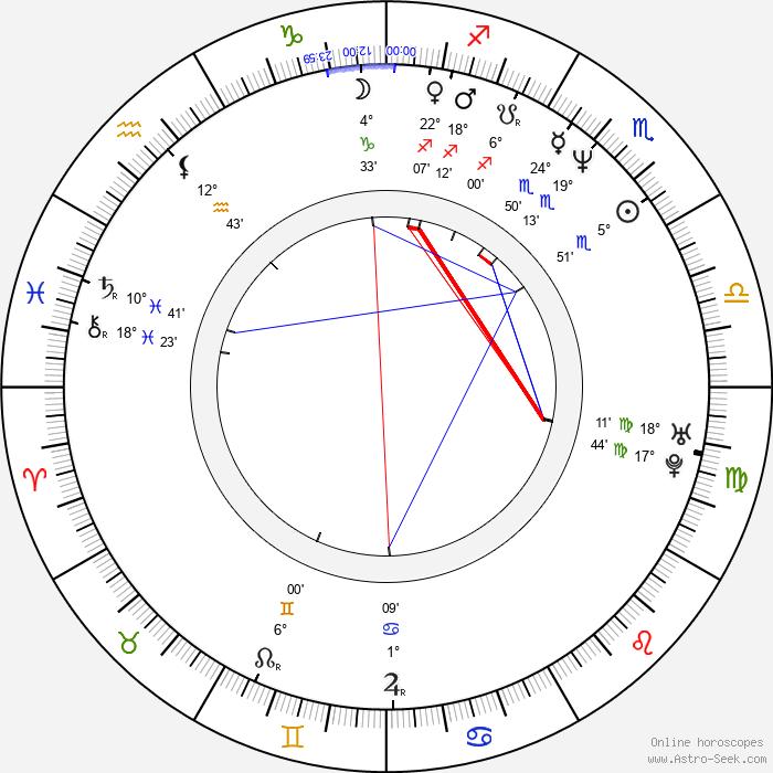 Eddy Huntington - Birth horoscope chart