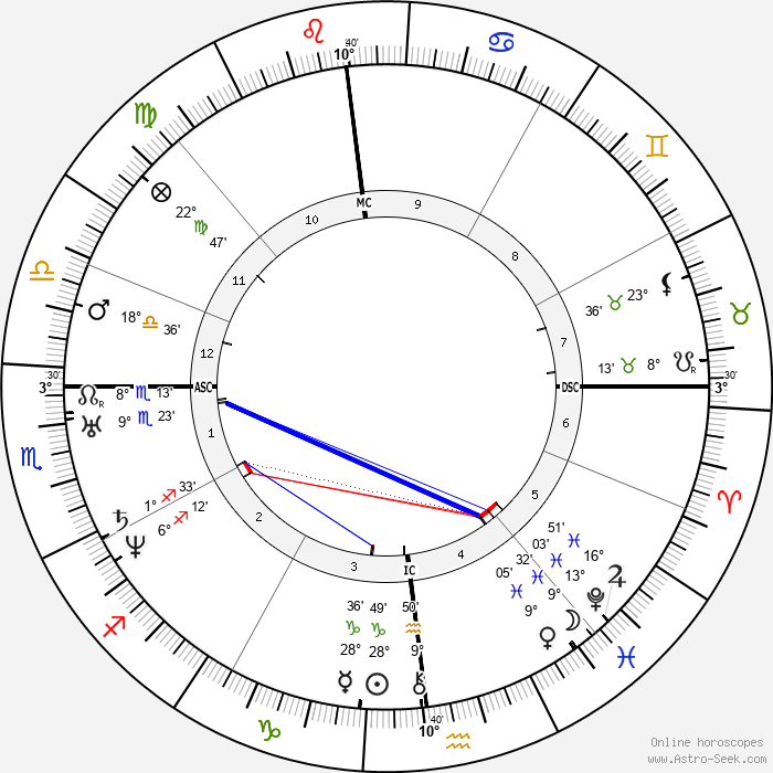 Edgar Allan Poe - Birth horoscope chart