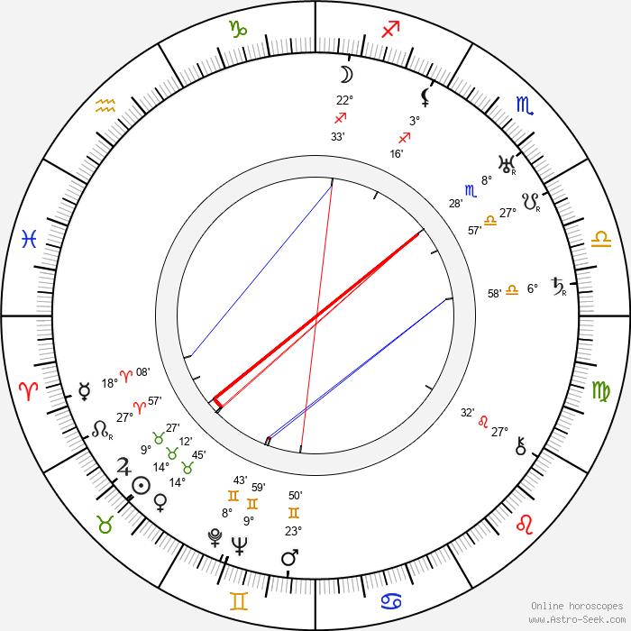 Edgar Dearing - Birth horoscope chart
