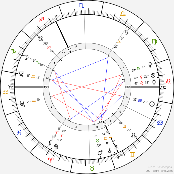 Edgar Degas - Birth horoscope chart