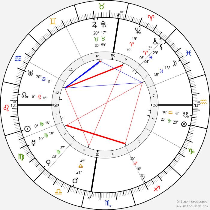 Edgar Lee Masters - Birth horoscope chart