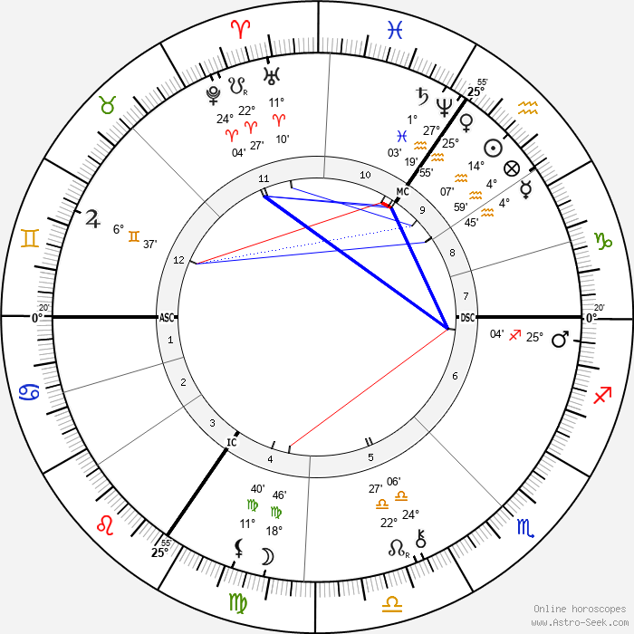 Edgar Marx - Birth horoscope chart