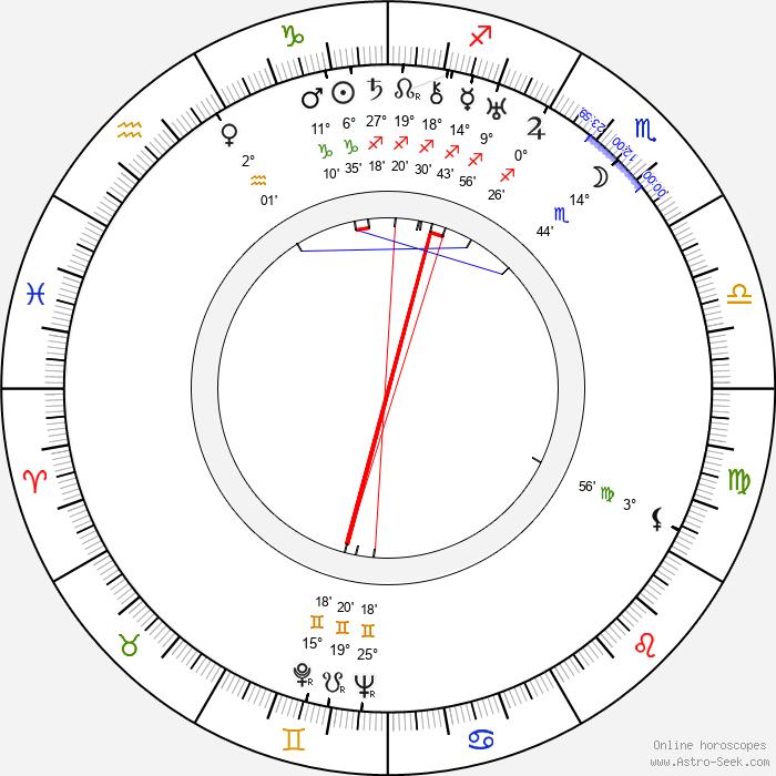 Edgar Neville - Birth horoscope chart