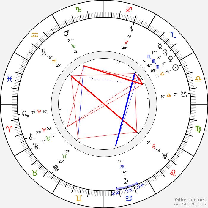 Edgar Selwyn - Birth horoscope chart