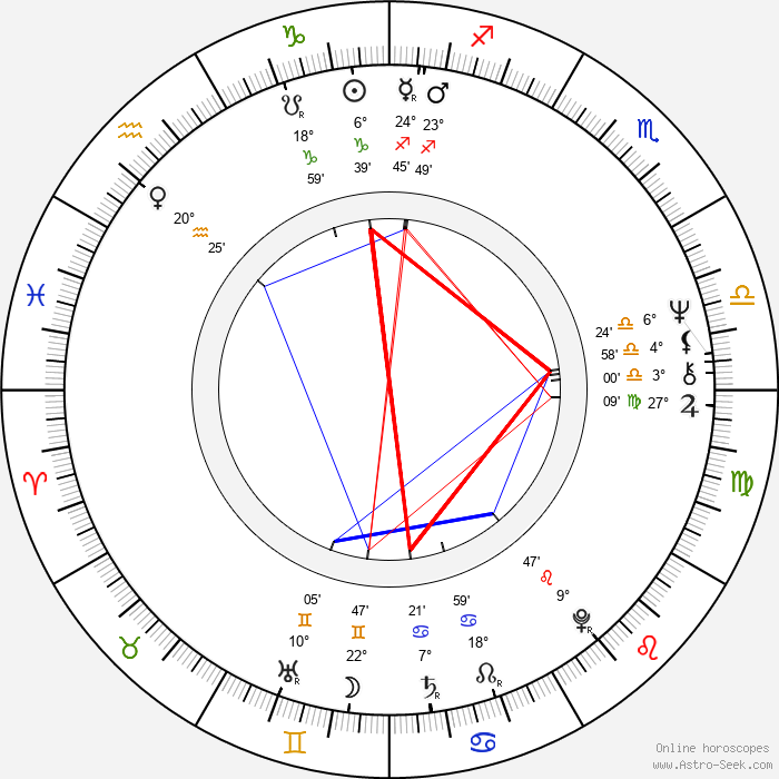 Edgar Vivar - Birth horoscope chart