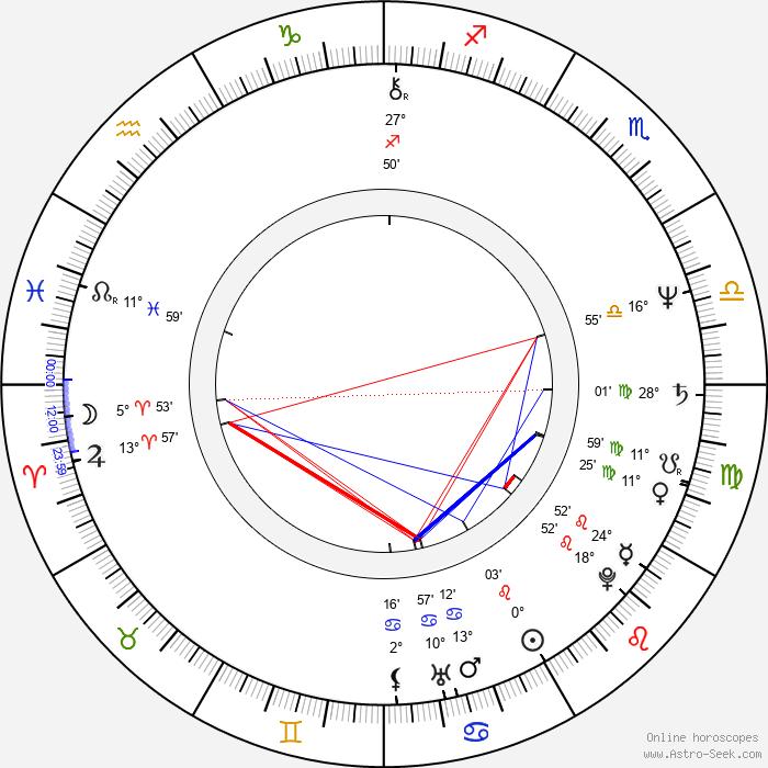 Edie McClurg - Birth horoscope chart