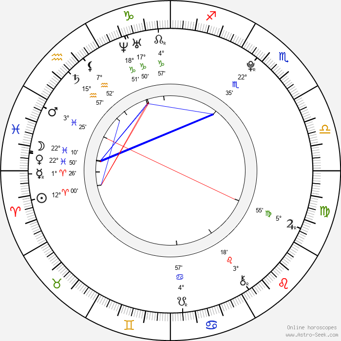 Edin Hasanovic - Birth horoscope chart
