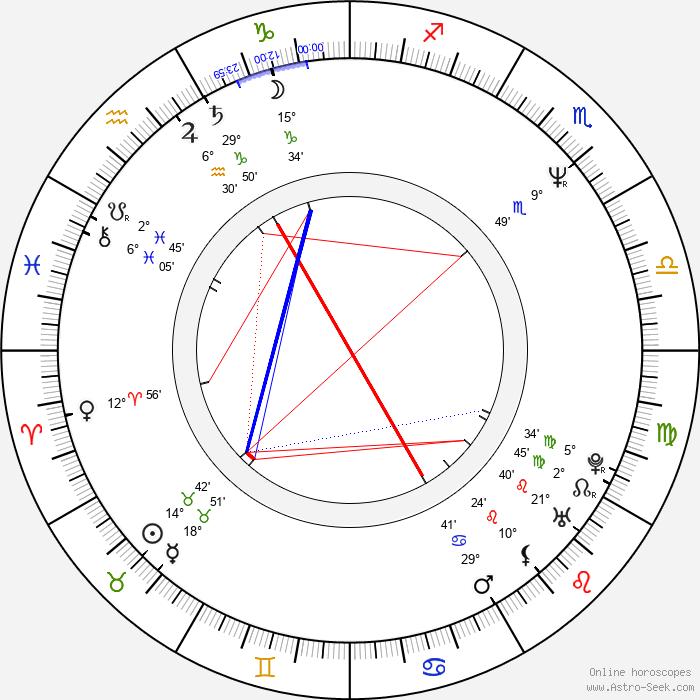 Edit Herczog - Birth horoscope chart