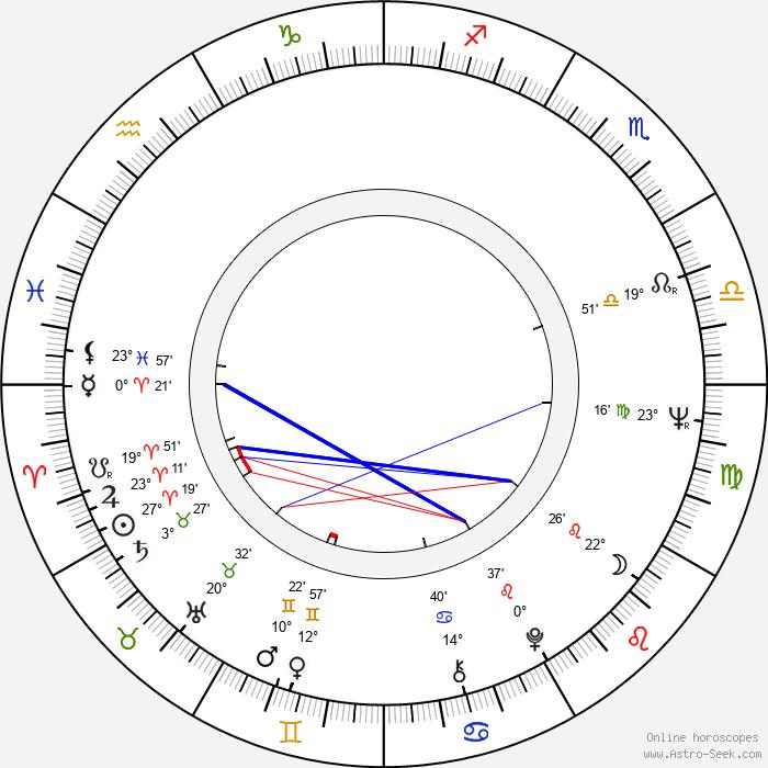 Edita Dindělová - Birth horoscope chart