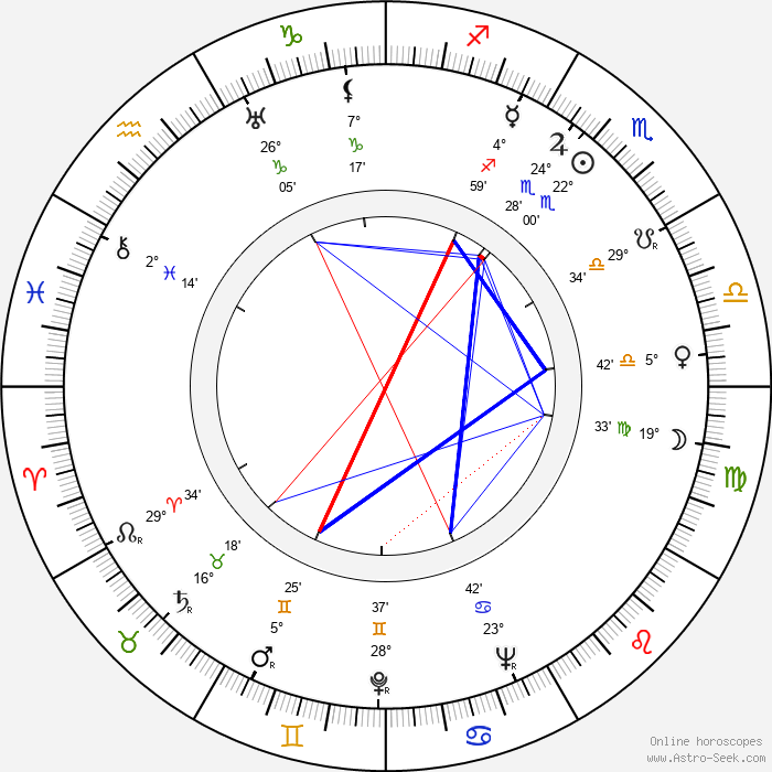 Edith Carlmar - Birth horoscope chart