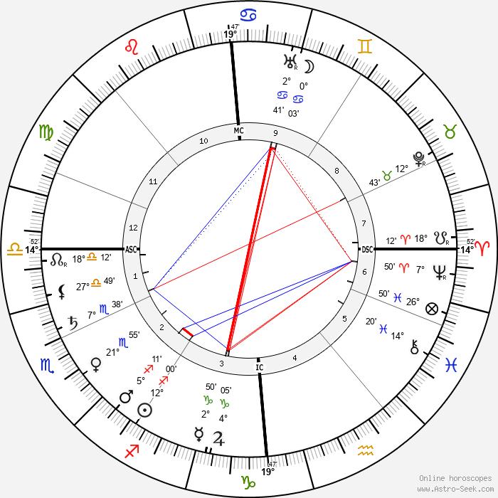Edith Cavell - Birth horoscope chart