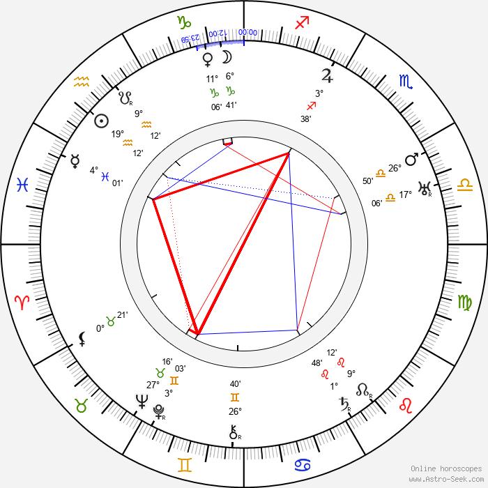 Edith Evans - Birth horoscope chart