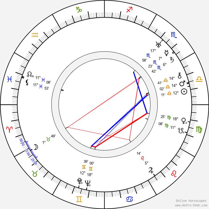 Edith Ewing Bouvier Beale - Birth horoscope chart