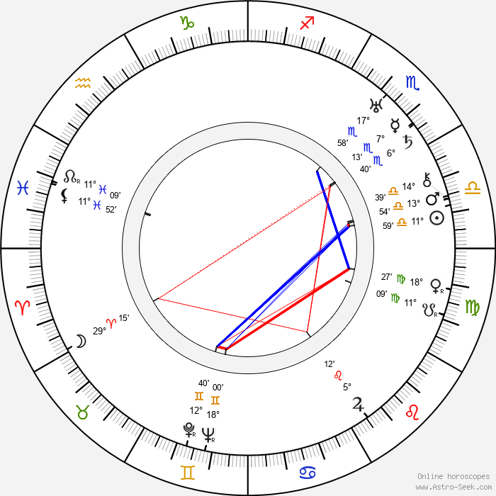 Edith Ewing Bouvier Beale - Birth horoscope chart