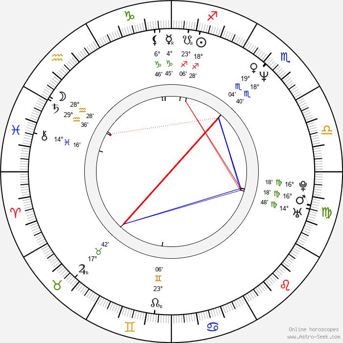 Edith González - Birth horoscope chart
