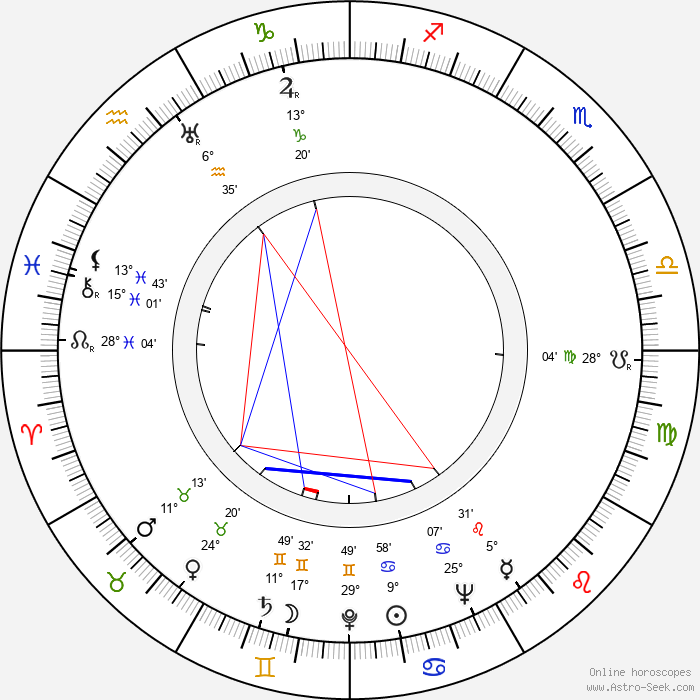 Edith Heerdegen - Birth horoscope chart