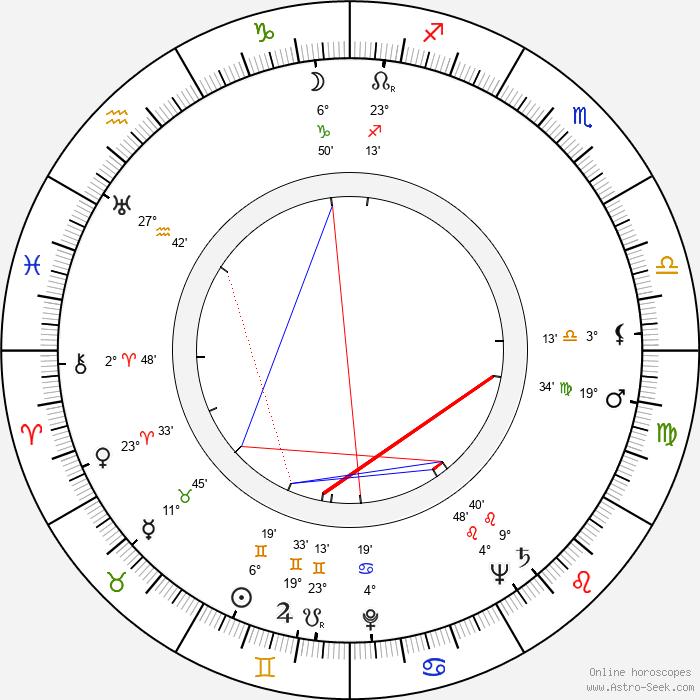 Edith Massey - Birth horoscope chart