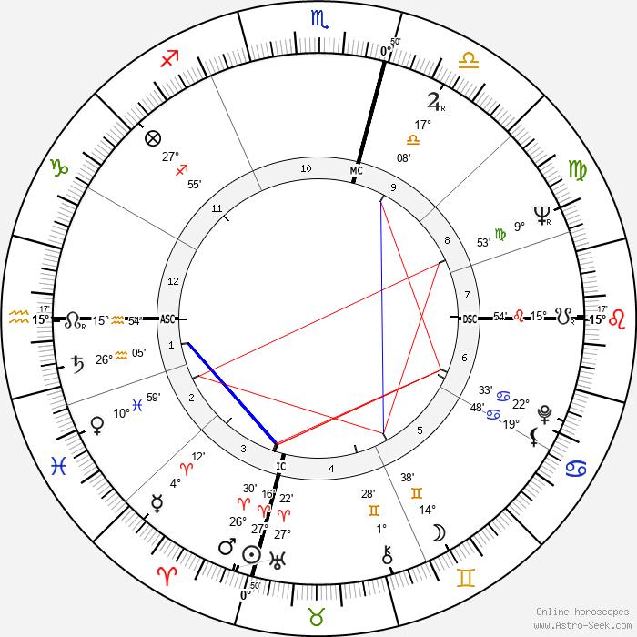 Edith Vuarnet - Birth horoscope chart