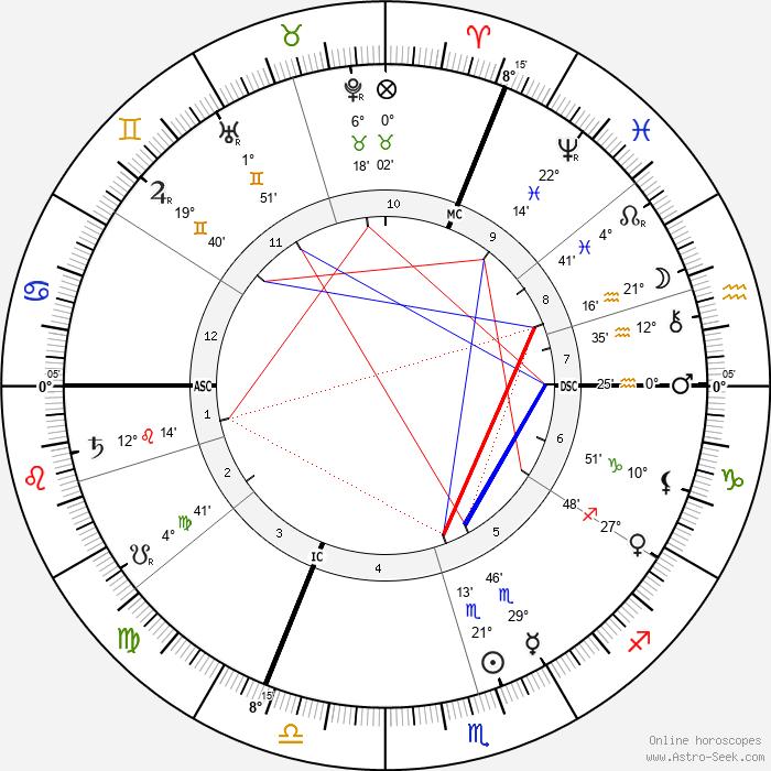 Edmond Aman-Jean - Birth horoscope chart