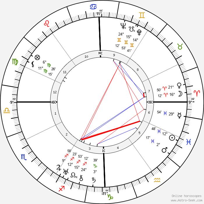 Edmond Beauchamp - Birth horoscope chart