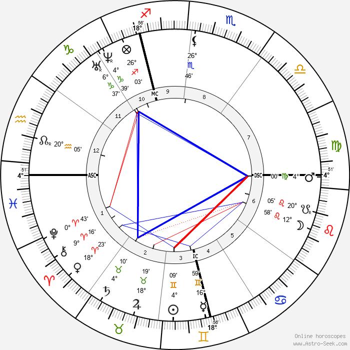Edmond de Goncourt - Birth horoscope chart