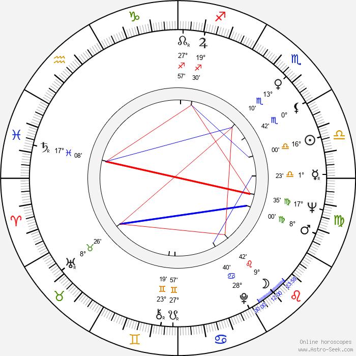 Edmond Keosayan - Birth horoscope chart